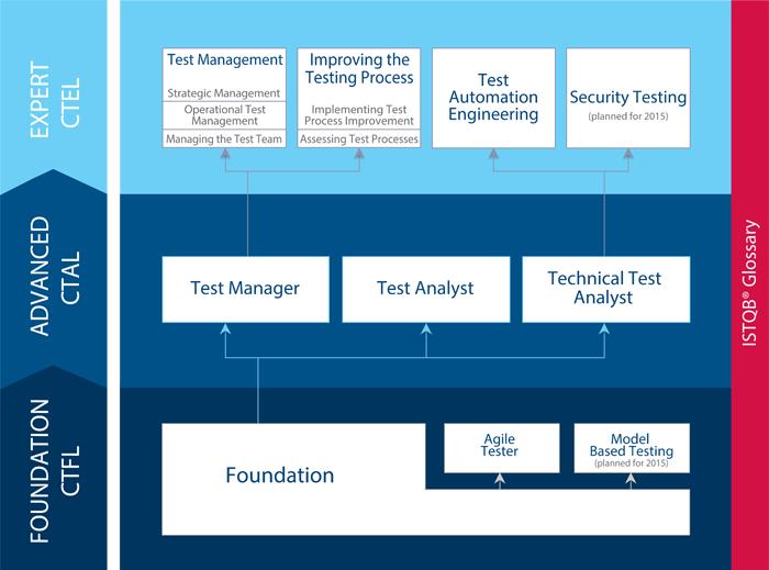 ISTQB - ścieżka certyfikacji