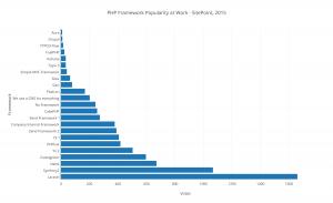 php framework popularity 2015